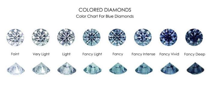 Scheda Diamanti Blu
